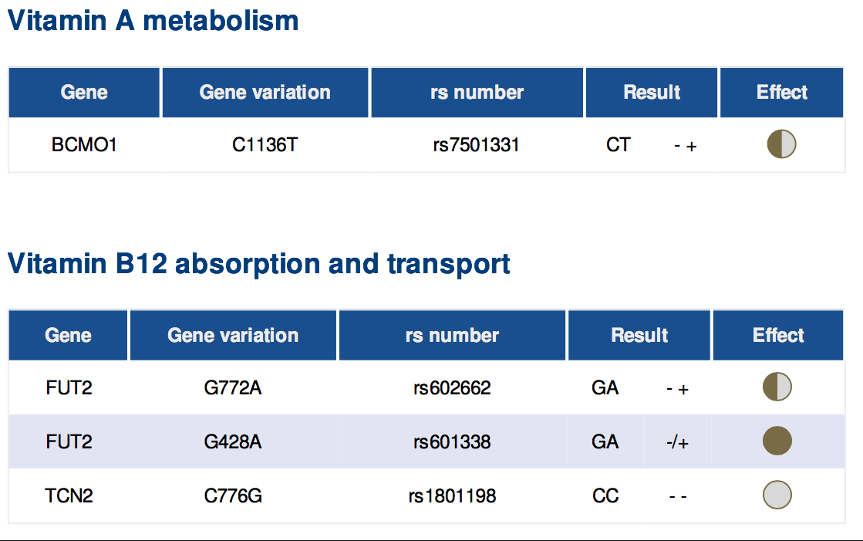 Gene Report